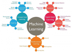 Types of Machine Learning Algorithms in One Picture