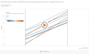 The Biggest Improvers in Tableau