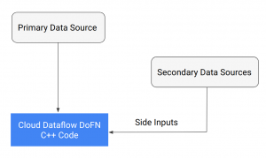Running external libraries with Cloud Dataflow for grid-computing workloads