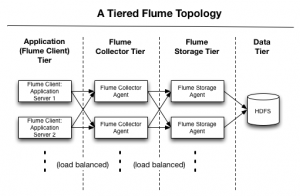 How-to: Do Apache Flume Performance Tuning (Part 1)