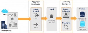 Attunity Accelerates Data Loading and Transformation for Data Lakes