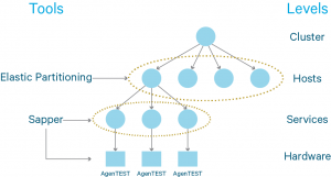 Quality Assurance at Cloudera: Fault Injection and Elastic Partitioning