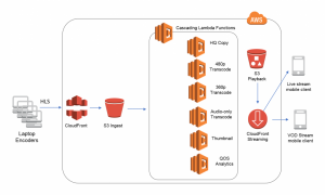 Messaging Fanout Pattern for Serverless Architectures Using Amazon SNS