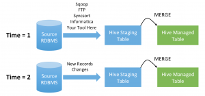 Update Hive Tables the Easy Way
