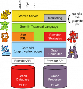 Implementing Temporal Graphs  with Apache TinkerPop and HGraphDB