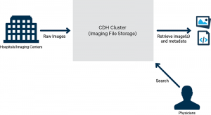 How-to: Process and Index Medical Images with Apache Hadoop and Apache Solr