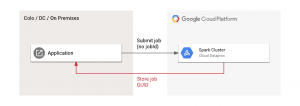 Easier integration with Apache Spark and Hadoop via Google Cloud Dataproc Job IDs and Labels
