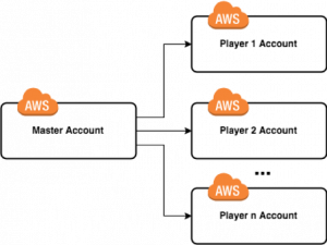 Testing AWS GameDay with the AWS Well-Architected Framework