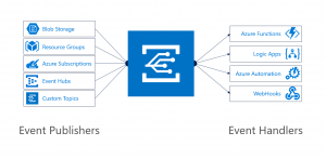 Introducing Azure Event Grid – an event service for modern applications