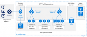 Reference Architecture for SAP NetWeaver and SAP HANA on Azure