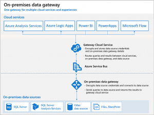 On-premises data gateway support for Azure Analysis Services