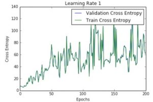 Contouring learning rate to optimize neural nets