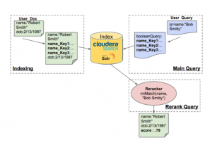 How-to: Fuzzy Name Indexing in Apache Hadoop with Rosette and Cloudera Search