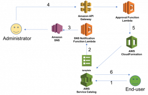How to create an approval flow for an AWS Service Catalog product launch using AWS Lambda