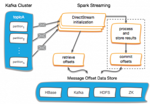 Offset Management For Apache Kafka With Apache Spark Streaming