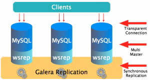 A How-To Guide for Galera Cluster - Updated Tutorial