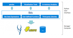 Ibis on Impala: Python at Scale for Data Science