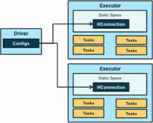 Apache Spark Comes to Apache HBase with HBase-Spark Module