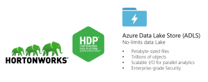 Run Hortonworks clusters and easily access Azure Data Lake