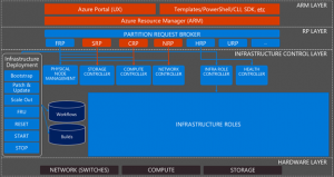 Proactively monitoring cloud operations with Microsoft Azure Stack