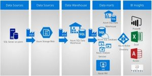 Common ISV application patterns using Azure SQL Data Warehouse