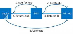 Azure IoT Hub Device Provisioning Service preview automates device connection and configuration!