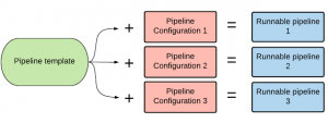 How Waze tames production chaos using Spinnaker managed pipeline templates and infrastructure as code