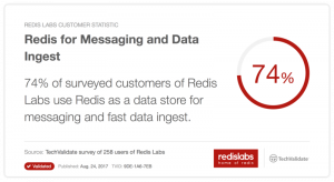 Redis Provides Fast Data Ingest, No Heartburn