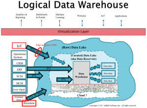 Data Modeling in a Jargon-filled World – The Logical Data Warehouse