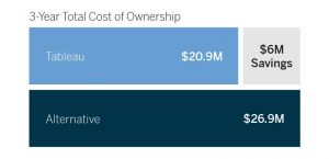 Tableau's Total Cost of Ownership, 29% lower than alternatives