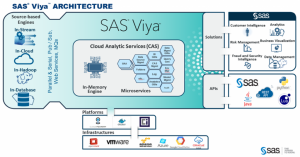 SAS Viya: What's in it for me, the business?