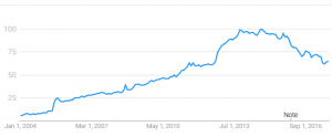 The Slow Decline of Google Search