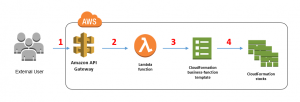 How to Provision Complex, On-Demand Infrastructures by Using Amazon API Gateway and AWS Lambda