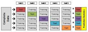 14 Great Articles About Cross-Validation, Model Fitting and Selection