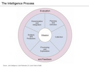Embracing analytics: A path forward for the intelligence community