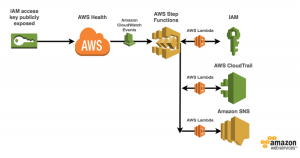 Automate Your IT Operations Using AWS Step Functions and Amazon CloudWatch Events