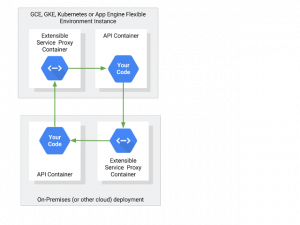 More secure hybrid cloud deployments with Google Cloud Endpoints