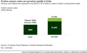 Amazon And Flipkart Are Expected to Record $1.2-$1.5 Billion In Sales In India's Coming Festive Sales