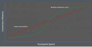 Algorithmic marketing attribution and conversion journey analysis [Part 2]