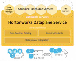 A Category Emerges: Introducing Hortonworks DataPlane Service