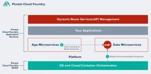 Pivotal Q&A: Building Fast, Agile Applications at Scale With Pivotal Cloud Foundry and Redis Labs
