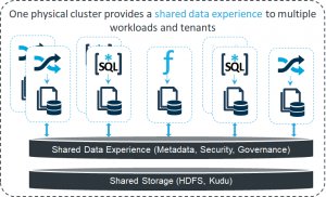 Cloudera SDX: Under the Hood