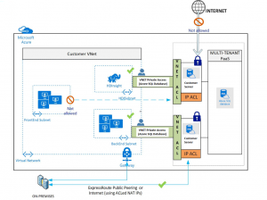 Azure SQL Database VNET Service Endpoints now in public preview