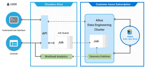 Cloudera Altus on Microsoft Azure