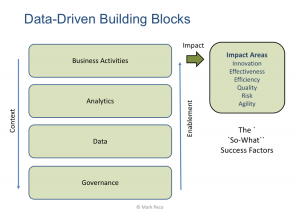 Why Data Governance Is Foundational for Data-Driven Success