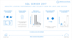 Announcing new Azure VM images: SQL Server 2017 on Linux and Windows