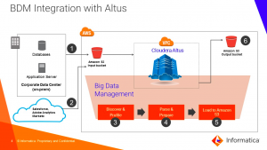 Informatica Big Data Management on Cloudera Altus