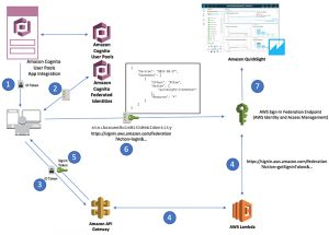 Use Amazon QuickSight Federated Single Sign-On with Amazon Cognito User Pools