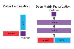 Deep matrix factorization using Apache MXNet