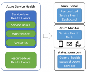Monitor your Azure IoT solutions with Azure Monitor and Azure Resource Health